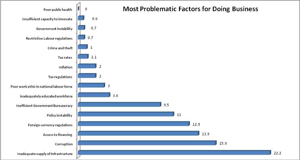 Source: World Economic Forum, Executive Opinion Survey, 2016/NECA Research