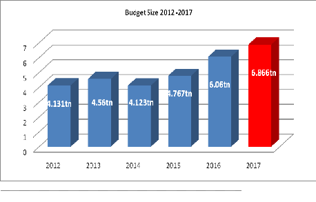 Source: Budget Office/NECA Research